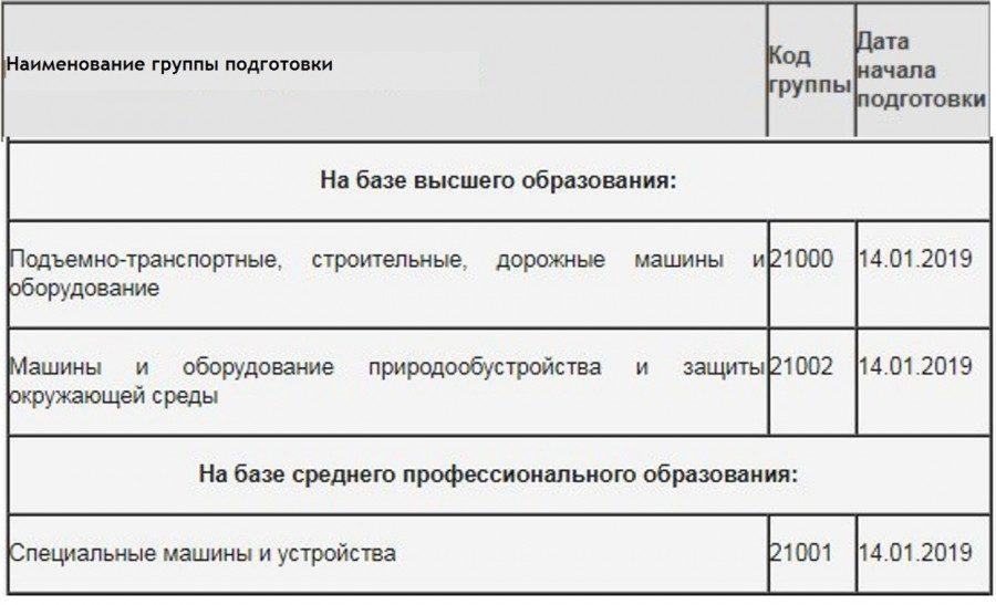 Договор аренды земельного участка с правом субаренды образец