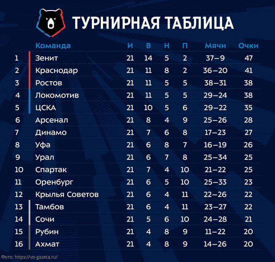 Игра РФПЛ 2019-2020